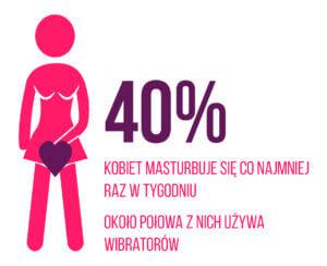 ile kobiet używa wibratorów