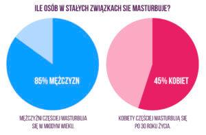 ile osób się masturbuje